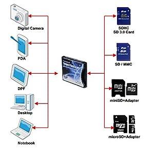 SD/SDHC/MMC/Eye-Fi card to Compact Flash CF Type II Adapter for Professional DSLR Digital SLR Camera PDA Pocket PC