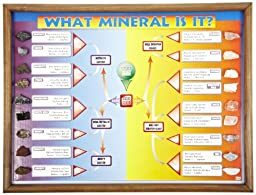 American Educational What Mineral Is It? Chart with Wood Frame, 24\