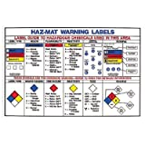 Haz-Mat Warning Labels Poster
