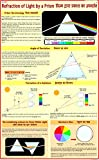 Refraction of Light by Prism Chart (English - Hindi Combined)