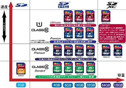 Transcend-32GB-Class-4-SDHC-Memory-Card