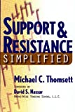 Support & Resistance Simplified