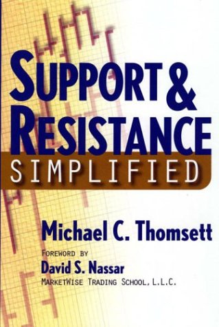 Support &#038; Resistance Simplified