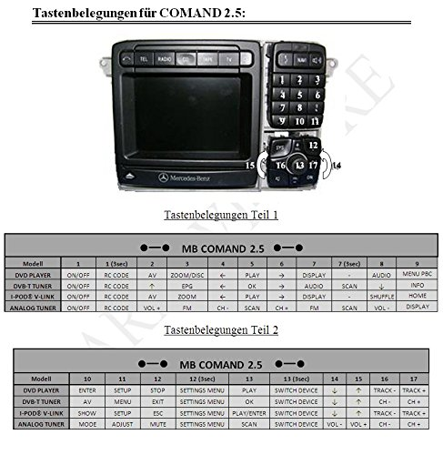 Interface Multimediaadapter für COMAND 2.5