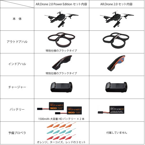 AR.Drone 2.0 Power Edition (「HDバッテリー」×2本、「カラープロペラ」×3色同梱)