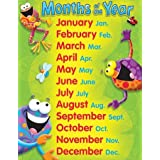 Months Of The Year Frog-tastic! Learning Chart