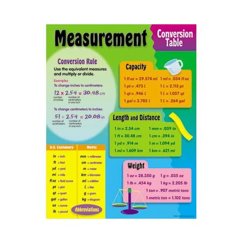 Over free printable maths reference charts for interactive whiteboards, classroom displays, math walls, student handouts, homework help, concept introduction and.