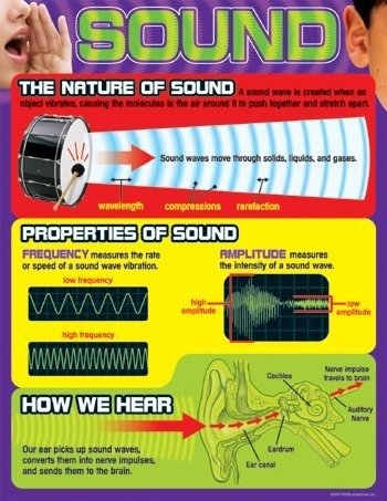 Sound Learning Chart