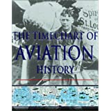 The Timechart of Aviation History