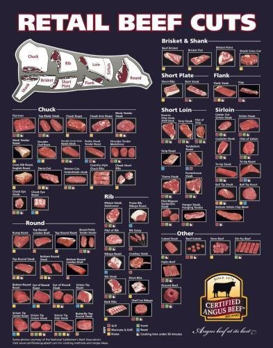 Beef Cuts Of Meat Butcher Chart Poster #01 24x36 (Meat Poster compare prices)