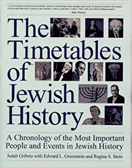 Hebrew / Jewish History - Timeline - Chronology - Important Dates