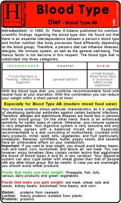 Blood Type Diet - Ab - Medical Card