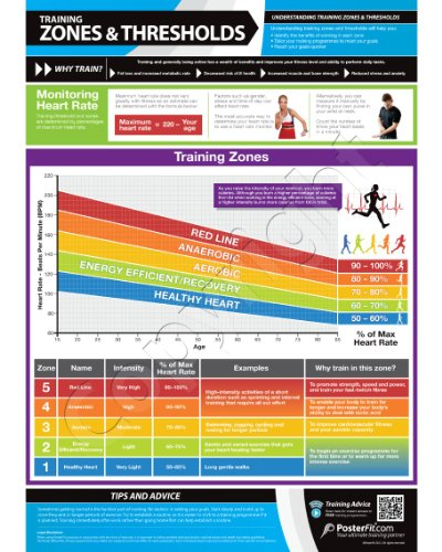 zones-and-thresholds-wall-chart-a3-laminated-with-on-line-video-training-support-smart-phone-only