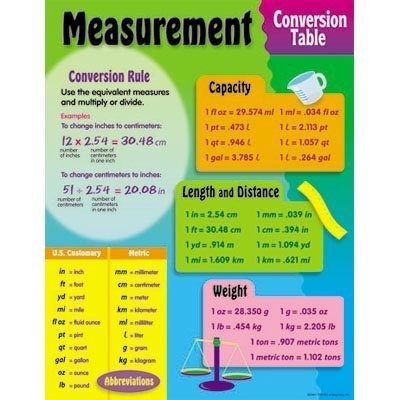 Measurement Conversion Table Learning Chart