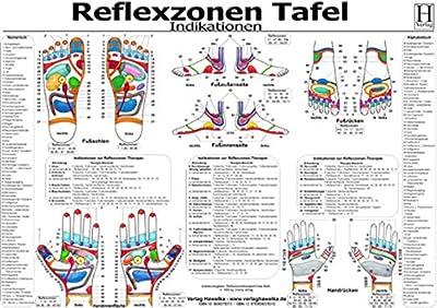 Reflexzonen Tafel - Indikationen -
