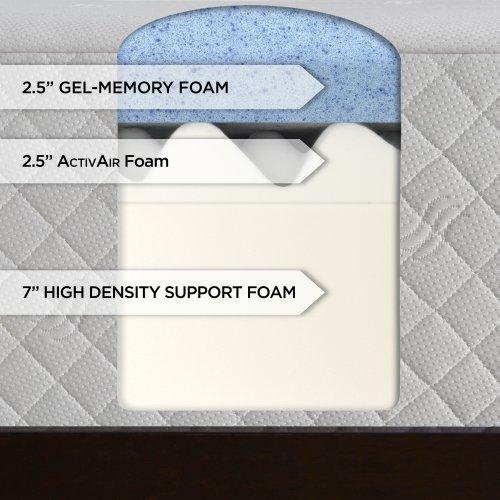 Serta 12 Inch Gel Memory Foam Mattress With 20 Year Warranty Queen Furnitures Sale