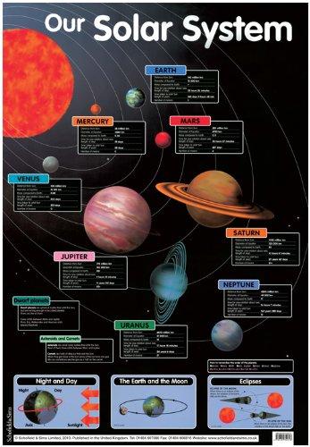 """NASA Solar System"" Framed Poster | DealTrend"