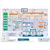 PRINCE2 2009 Process Model: A Comprehensive Graphical View of All the Standard PRINCE2 Management Products and Processes