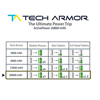 Tech-Armor-Active-Power-20800mAh-Power-Bank