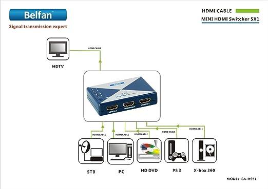 Belfan EA-HS51 Mini commutateur HDMI 5 voies avec télécommande IR