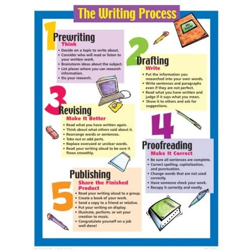 writing process chart Being conscious of your own writing process is especially helpful when you find yourself struggling with a particularly tricky piece here are five steps towards.