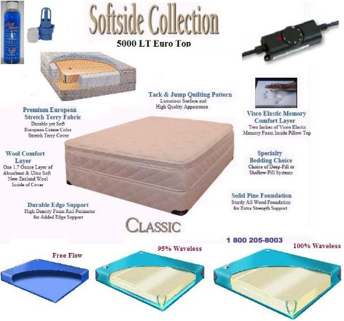 Eastern King Softside Euro Top Complete Waterbed With Mattress, Foundation, Frame, Heating System & Electric Pump