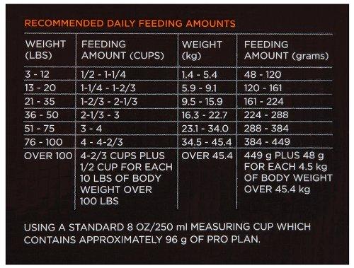 Purina Pro Plan Dry Dog Food, Savor, Shredded Blend Adult Chicken & Rice Formula, 35-Pound Bag, Pack of 1_Image2