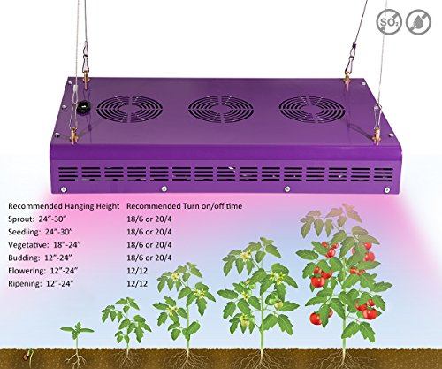 Meizhi Reflector Series 900w Led Grow Light Lamp Panel