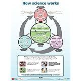 Understanding Science Flowchart Poster