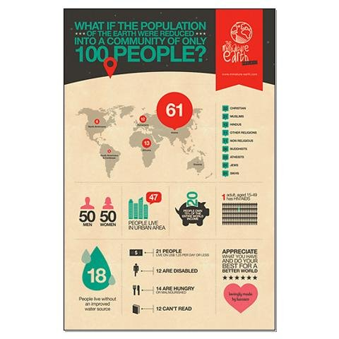 The Miniature Earth – Infographic Poster Earth Large Poster by CafePress
