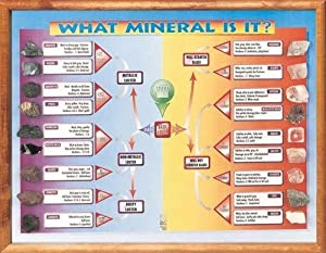 Olympia Sports 14238 What Mineral Is It Framed Chart with Rock - for 12044