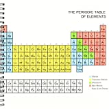 3dRose db_76644_1 Periodic Table-Academic Educational Gift for Science Fans Chemistry Physics Red Green Blue Yellow-Drawing Book, 8 by 8-Inch