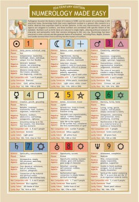 Numerology-Made-Easy-Two-Sided-Color-Informational-Chart
