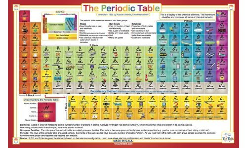 The Periodic Table of Elements Activity Placemat
