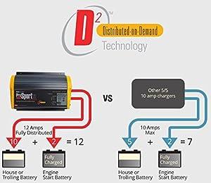 ProMariner Tournament 36 Amp 12/24V Elite Battery Charger (Tamaño: 36 Amp)