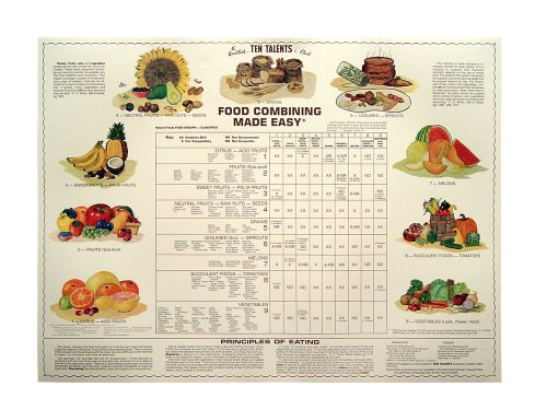Food Combining Made Easy (Chart) (Food Combining Chart compare prices)