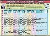 Mendeleev's Periodic Table Chart (100x70cm)