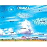 Clouds Chart