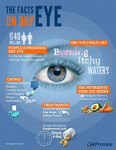 EyePromise-EZ-Tears-Eye-Vitamin-Occasional-Dry-Eye-Relief-Supplement-Omega-3s-and-8-Other-Soothing-Ingredients