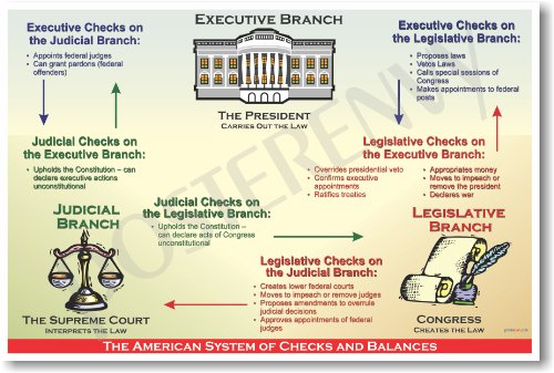 essay on checks and balances system In an essay of 400 words, summarize the responsibilities of the three branches of the united states government and the system of checks and balances what - 2091648.
