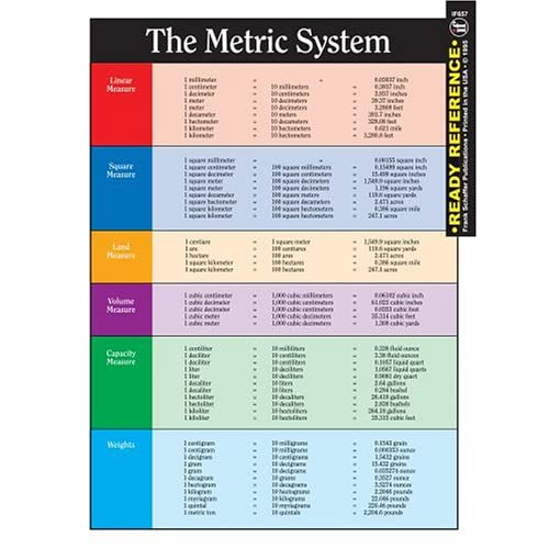 The Metric System and Conversion Chart Ready Reference: Carson-Dellosa ...
