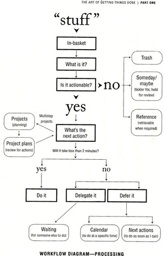 Workflow diagram from &quot;Getting Things Done&quot;