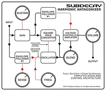 Subdecay Harmonic Antagonizer ������ơ����ե����ؤΥ�����ơ������ե����ȥ����졼�����åȡ� ���֥ǥ����� �ϡ���˥å������ʥ�����
