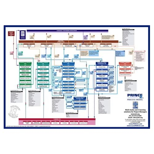 PRINCE2 Process Model: A Comprehensive Graphical View of