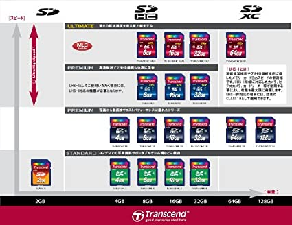 Transcend-2-GB-SDHC-Memory-Card