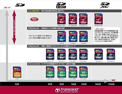 Transcend 2 GB SDHC Memory Card