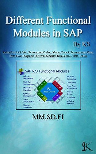 SAP QUERY using Data Retrieval Program