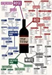 Types of Wine Chart Collections Poste...