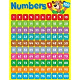Numbers 1-100 Happy Hound Learning Chart