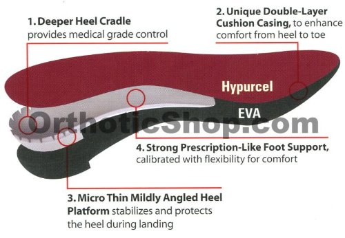 Powerstep® Pinnacle Maxx Orthotic Supports